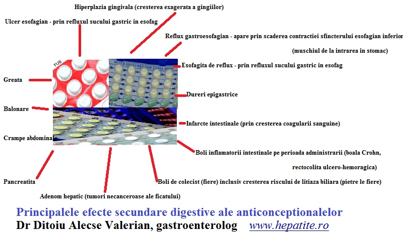 Efecte secundare anticonceptionale