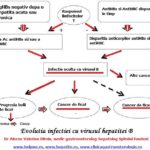 Hepatita ascunsa poate evolua catre ciroza hepatica