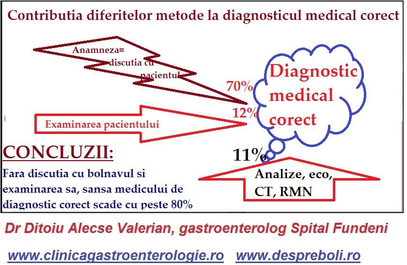 Diagnosticul  bolilor digestive