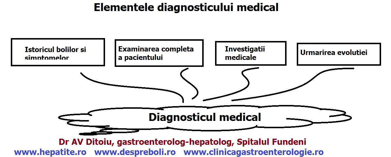Diagnosticul bolilor