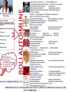 Bolile autoimune