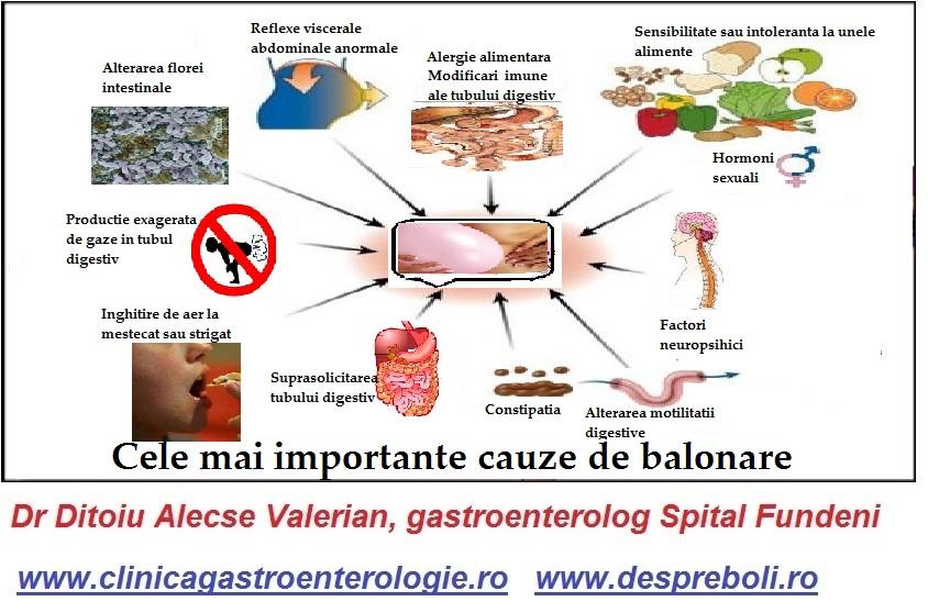Balonarea din bolile de ficat