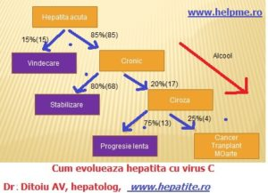 Evolutia hepatitei cu virus C