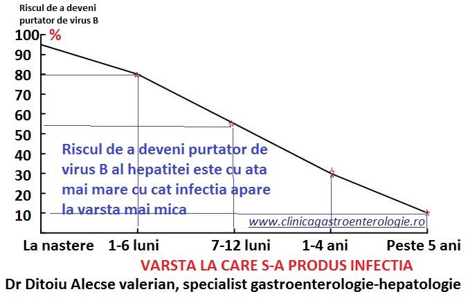 Virusul B al hepatitei – vaccinarea