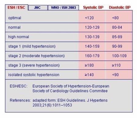 Tensiunea arteriala mica (hipotensiunea arteriala): simptome, forum